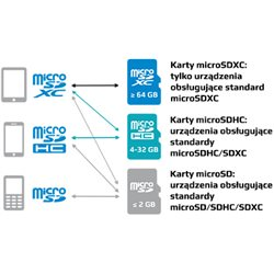 KARTA PAMIĘCI MIKRO SD 8GB+ADAPTER UHS-1 Class10 GOODRAM